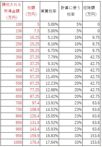 税額と税率の表