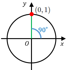 sin90°、cos90°、tan90°