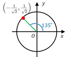sin135°、cos135°、tan135°