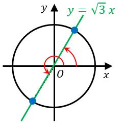 三角方程式の例題3