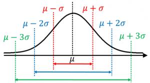 シグマ区間の確率