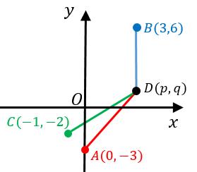3点を通る円の方程式