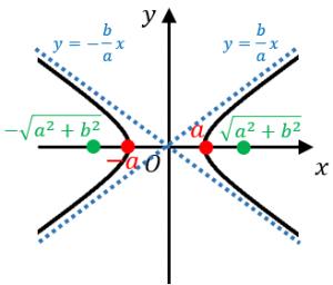 双曲線の4つの公式