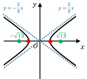 双曲線の例