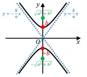 y軸をまたぐ双曲線