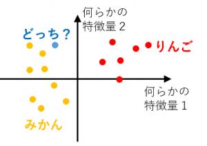 クラス分類のイメージ