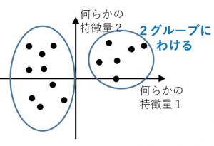 クラスタリングのイメージ