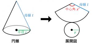 円錐の母線、半径、中心角の関係