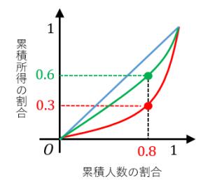ローレンツ曲線と格差