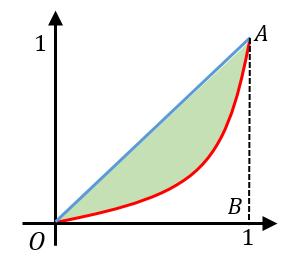 ジニ係数の定義と意味