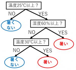 分類木の例