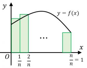 区分求積法の証明