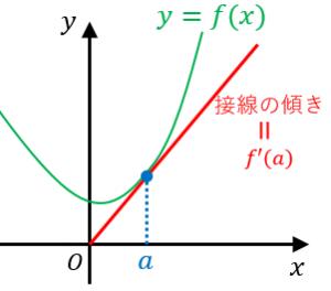 微分係数は接線の傾き