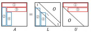LU分解のアルゴリズム