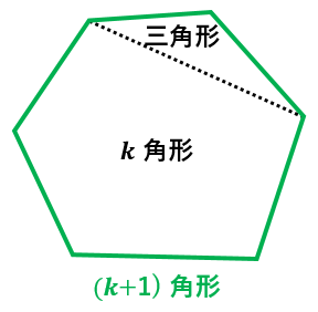 内角の和の公式を帰納法で証明