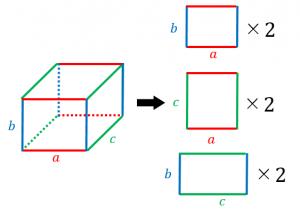 直方体の表面積の導出