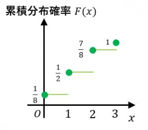 累積分布の例