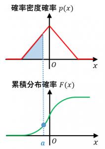 累積分布と確率密度の関係