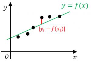 最小二乗法の考え方