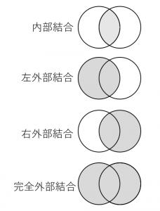 テーブルの結合のイメージ
