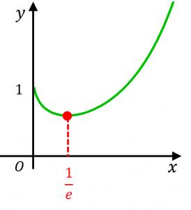 y=x^xのグラフの概形