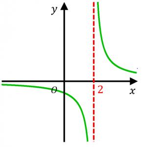 漸近線の例