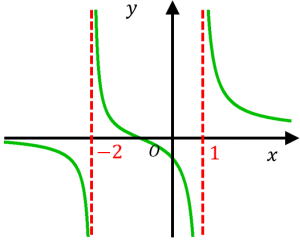 漸近線の例2