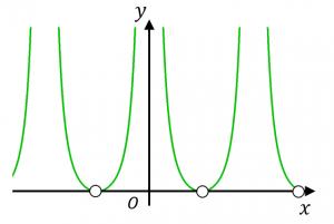 y=cot^2xのグラフ