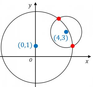 円の交点の座標を計算する