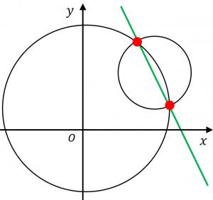 円の交点を通る直線