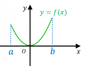 曲線の長さ
