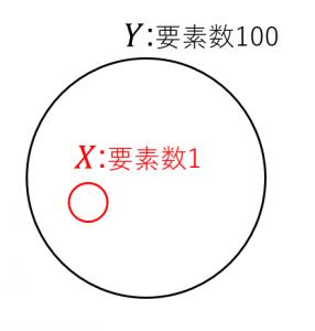 3つの類似度の比較