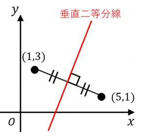 垂直二等分線の式を求める例題