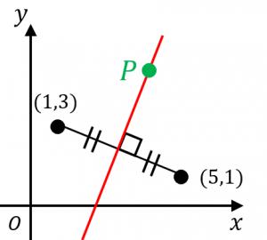 距離が等しい点の軌跡