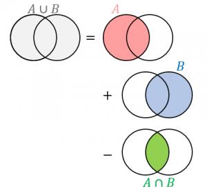 要素数の公式