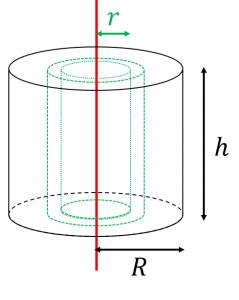 円柱の慣性モーメント
