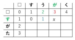編集距離の求め方3