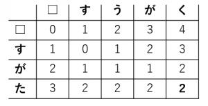編集距離の求め方4