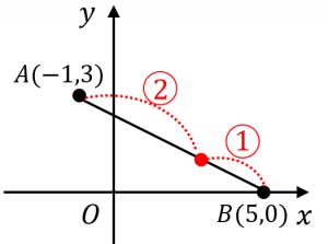 内分点の座標を求める例題