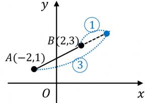 外分点の座標を求める例題