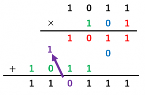 繰り上がりがある二進数のかけ算の例