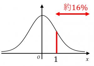 上側確率の定義