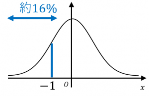 下側確率の定義