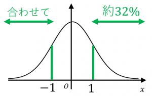 両側確率の定義