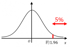 上側パーセント点の定義