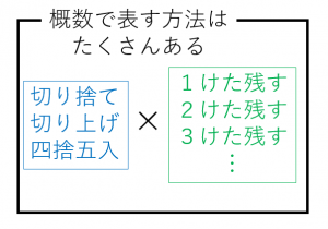 概数で表す様々な方法