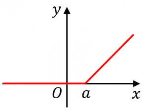 ヒンジ関数の例1