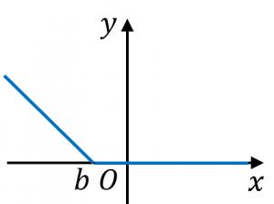 ヒンジ関数の例2