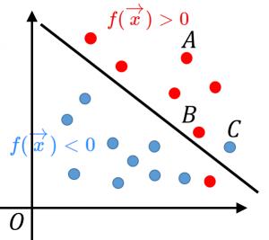 ヒンジ関数とSVMの関係
