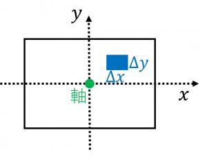 長方形の慣性モーメントの求め方